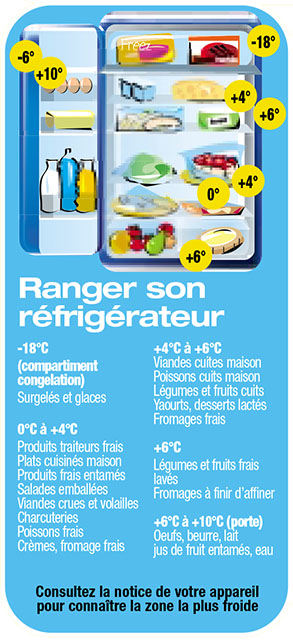 Conserver la viande cuisine et achat la - Bien ranger son frigo ...