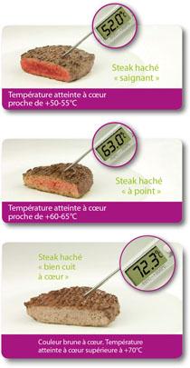 Consommer le steak haché