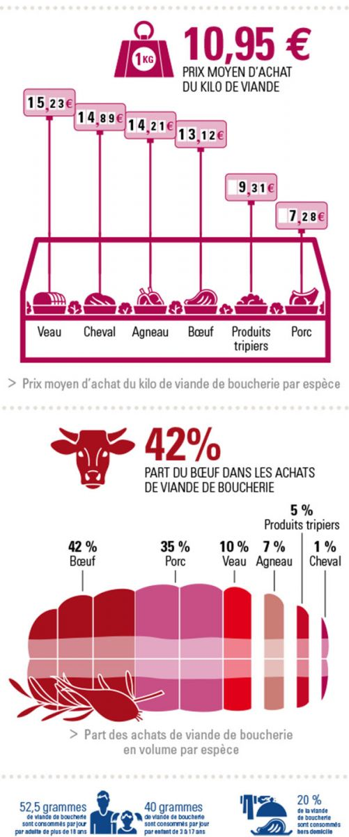 Les achats de viande de boucherie
