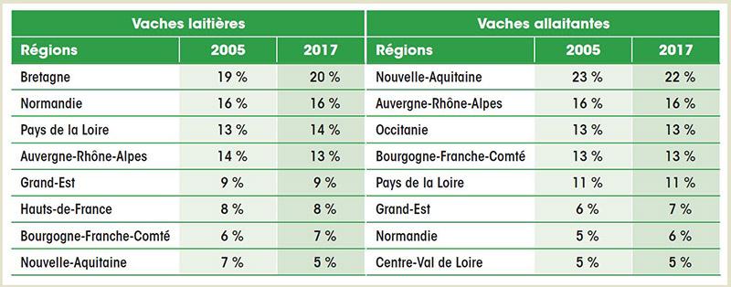 Répartition régionale du cheptel reproducteur bovin français 2017