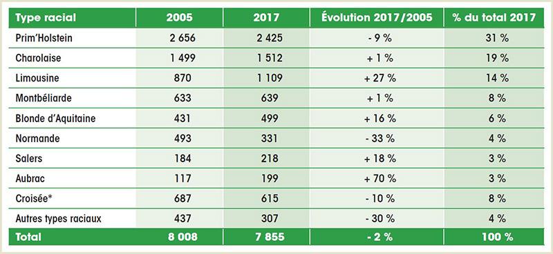 Nombre de vache présentes janvier 2017 france