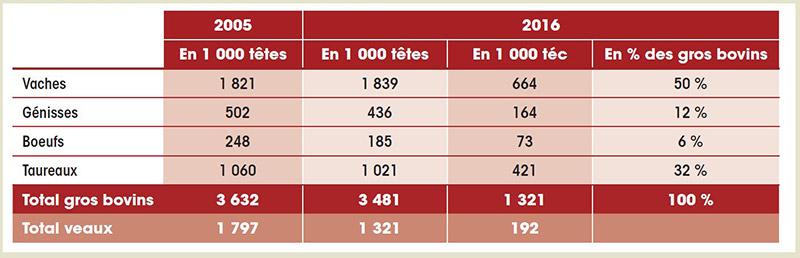 production finie de gros bovins et de veaux français 2016