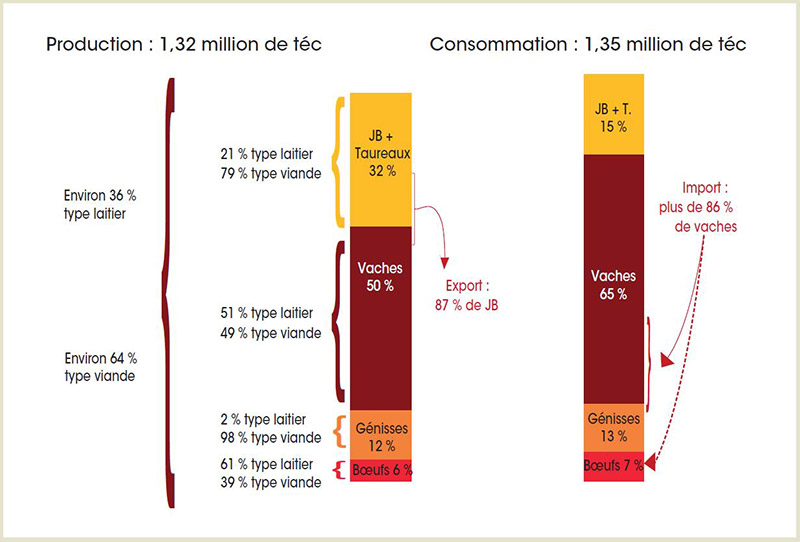 Origine de la viande produite et consommée en France 2016