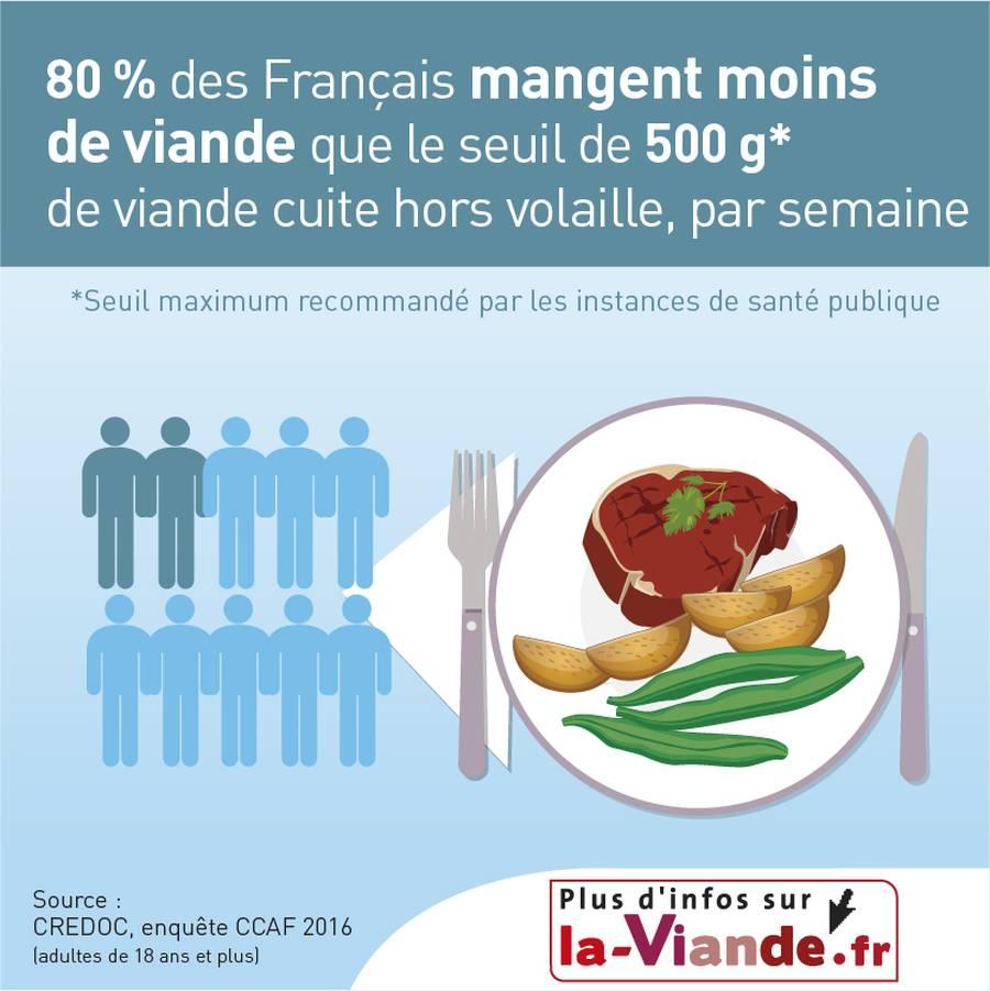 Plus de 2/3 des Français mangent moins de viande que le seuil de 500 g par semaine