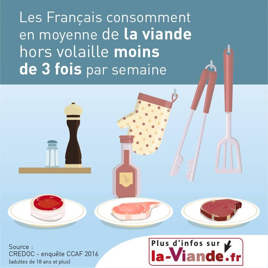 Les Français consomment en moyenne 3 portions de viande* par semaine