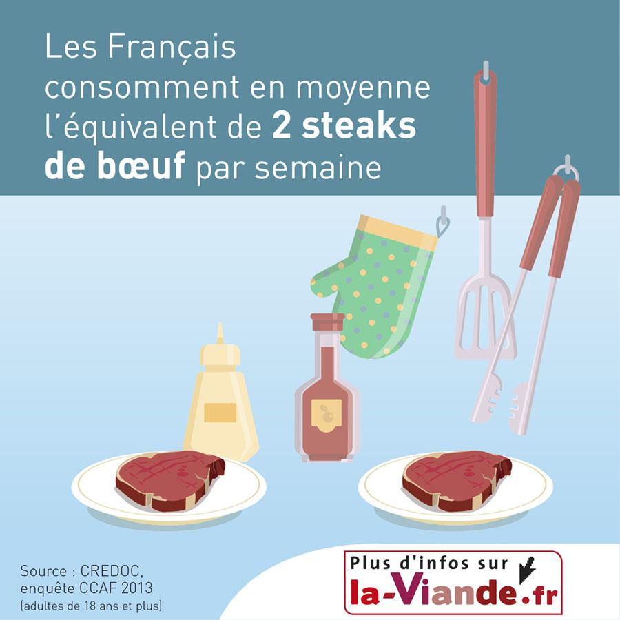 Les français consomment en moyenne l'équivalent de 2 steaks de bœuf par semaine