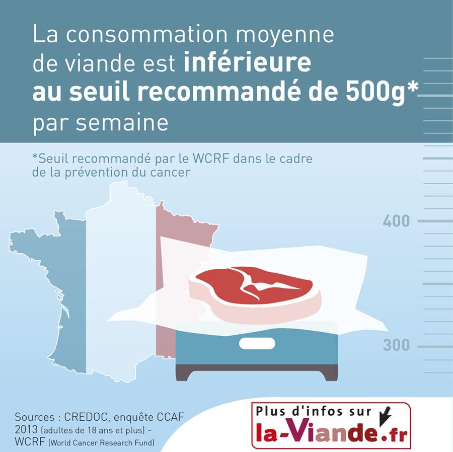 Consommation de viande en france nutrition et sant la - Consommation moyenne de gaz ...