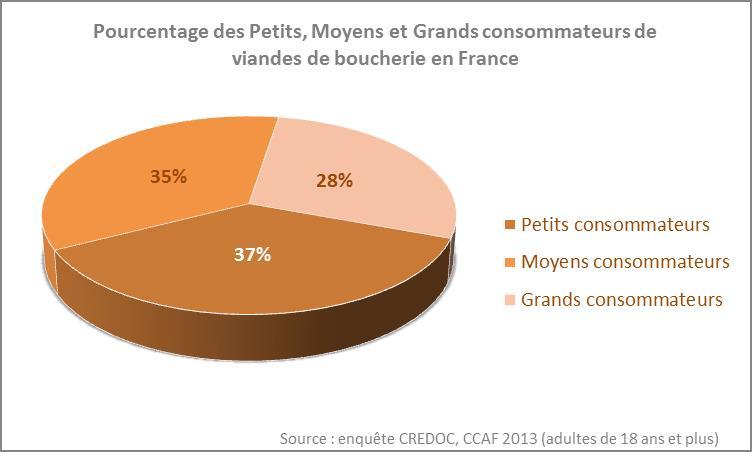 La consommation de viande en France : une majorité de petits consommateurs