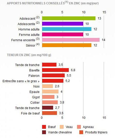 Apports nutritionnels journaliers en zinc