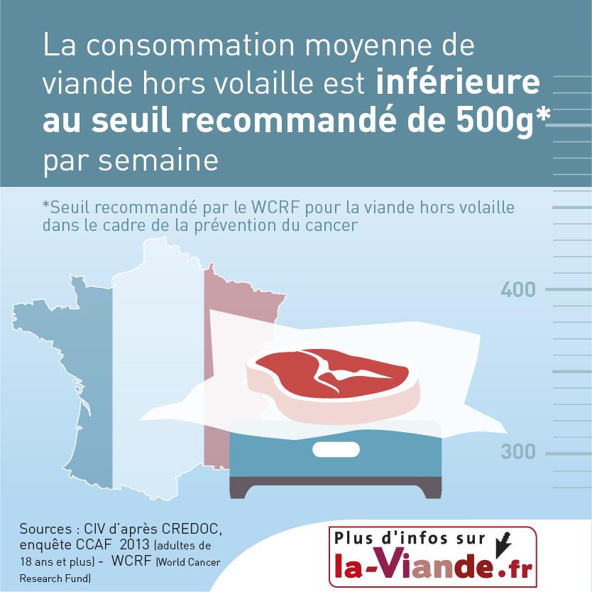La consommation moyenne de viande est inférieure au seuil recommandé de 500 g par semaine