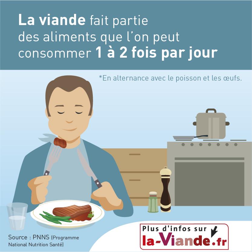 La viande fait partie des aliments que l'on peut consommer 1 à 2 fois par jour