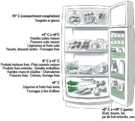 comment nettoyer son frigo
